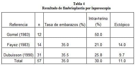 Resultado de Fimbrioplastia por Laparoscopia