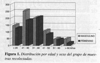 VIH, VHB y VHC, Distribución por edad y sexo
