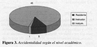 VIH, VHB y VHC, Accidentalidad según el nivel académico