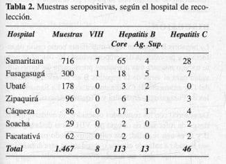 VIH, VHB y VHC,Muestras seropositivas