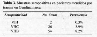 Muestras seropositivas en pacientes atendidos por trauma en Cundinamarca