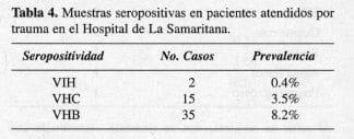 VIH, VHB y VHC, Hospital de La Samaritana