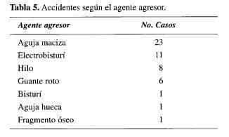 VIH, VHB y VHC, Accidentes según el agente agresor