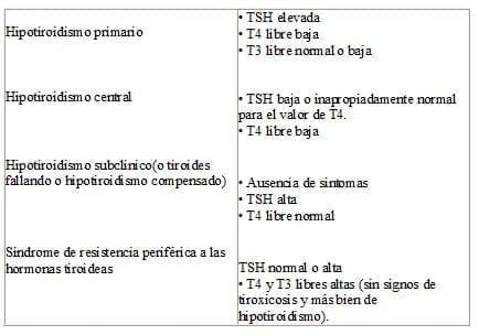 valores normales de tiroides t4 libre