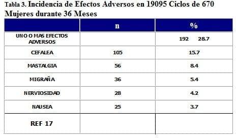19095 Ciclos de 670 Mujeres durante 36 Meses