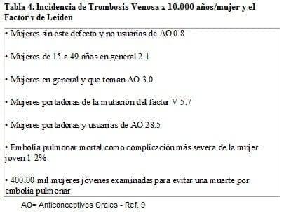 . Incidencia de Trombosis Venosa