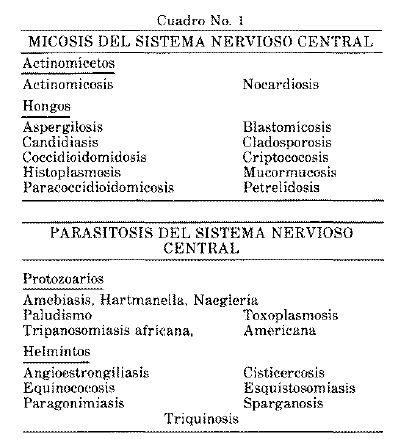 Micosis del Sistema Nervioso Central