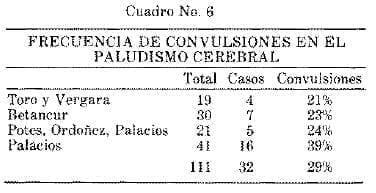 Frecuencia de Convulsiones en el Paludismo Cerebral