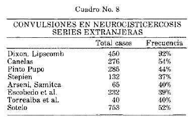 Convulsiones en Neurocisticercosis Series Extranjeras