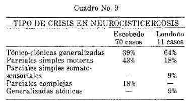 Tipo de Crisis en Neurocisticercosis