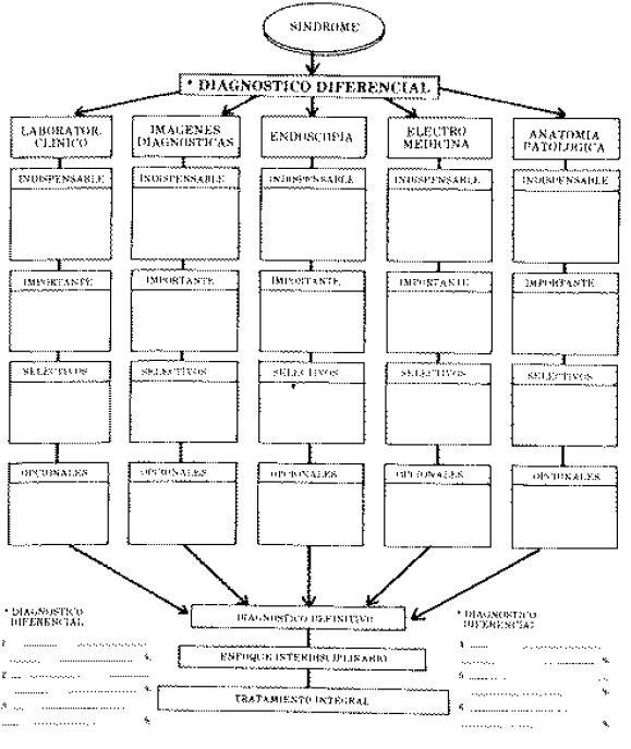 Enfoque por Síndromes Historia Clínica Completa