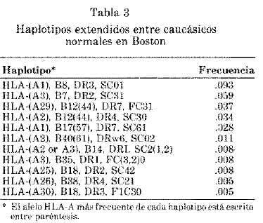 Haplotipos Extendidos entre Caucásicos Normales en Boston