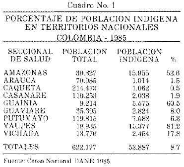 Porcentaje de Población Indígena