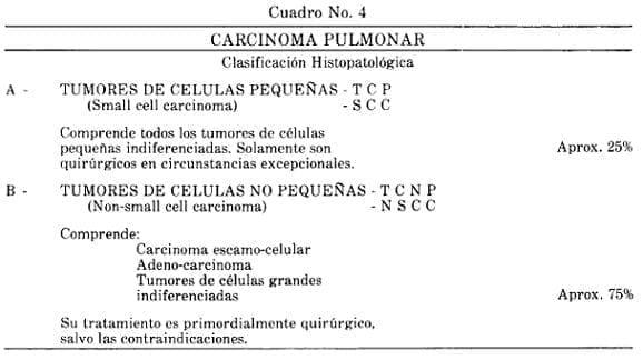 Carcinoma Pulmonar Clasificación