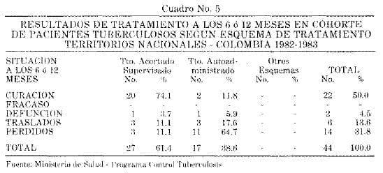 Pacientes Tuberculosos