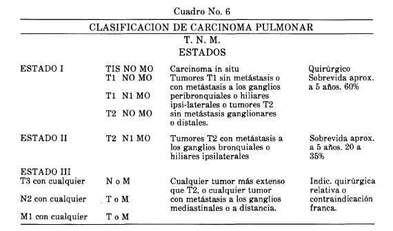 Clasificación de Carcinoma Pulmonar