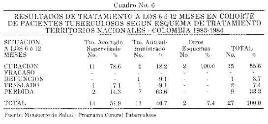 Pacientes Tuberculosos, Resultados de Tratamiento