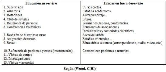 Educación en Servicio y fuera Según (Wood. C.H.)
