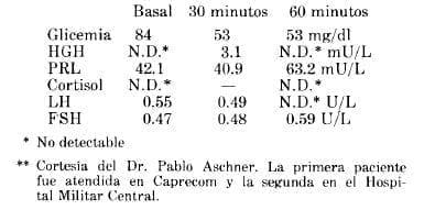 Hipoglicemia con Insulina más LHRH