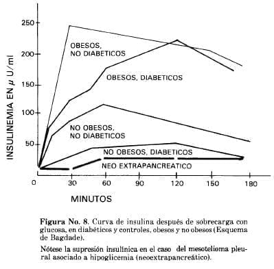 Curva de Insulina después de sobrecarga con Glucosa