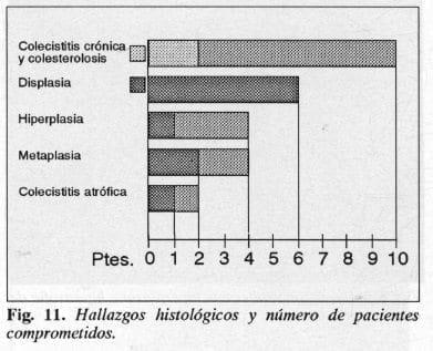 Colecistitis Crónica y Colesterolosis