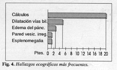 Hallazgos ecográficos más frecuentes
