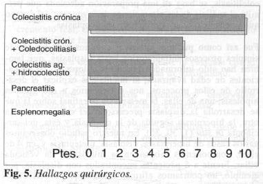 Hallazgos Quirúrgicos