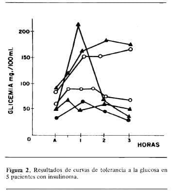Resultados de curvas de Tolerancia a la Glucosa