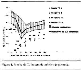 Prueba de Tolbutamida ; niveles de Glicemia