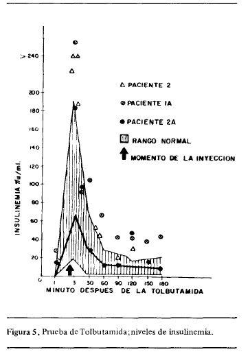 Prueba de Tolbutamida; niveles de insulinemia
