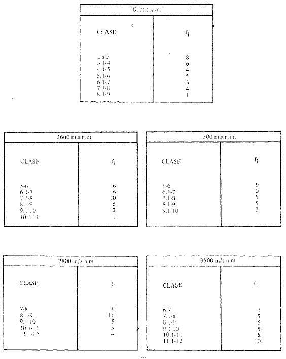 Glicohemoglobina en Diferentes Alturas