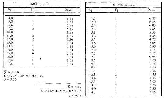 Glicohemoglobina, Distribución de Frecuencia