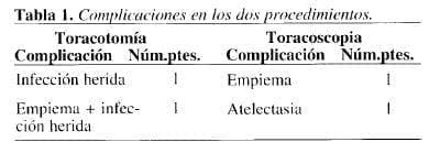 Complicaciones en procedimientos de la pleura visceral