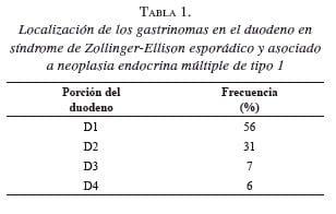 Localización de los gastrinomas en el duodeno