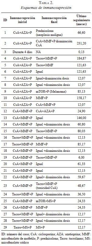 Esquemas de inmunosupresión