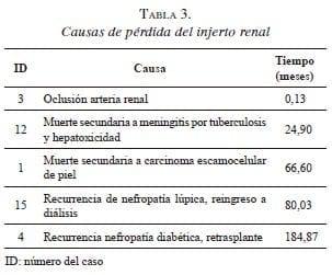 Causas de pérdida del injerto renal