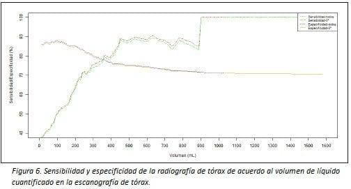 Sensibilidad y Especificidad de la Radiografía de Tórax