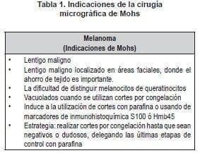 Cirugía Micrográfica de Mohs