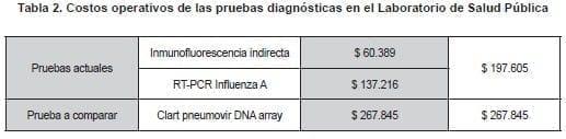 Costos operativos en el Laboratorio de Salud Pública