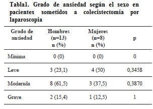Hipertensión arterial antes de la cirugía ansiedad
