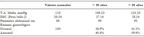 Riesgo cardiovascular, Examen ginecológico