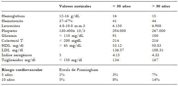 Evaluación paraclínica y riesgo cardiovascular