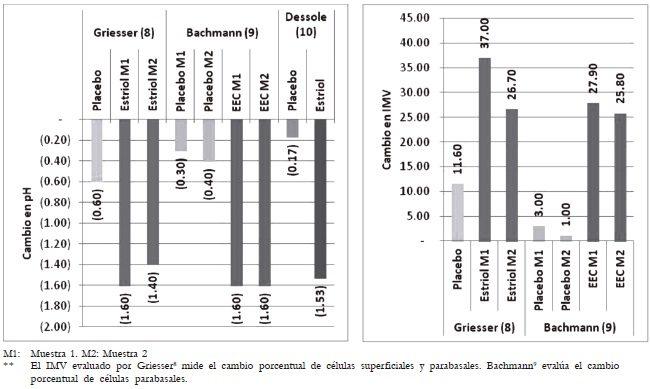 Cambios en el pH e IMV