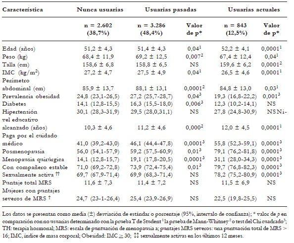 Características generales de la población estudiada de acuerdo con el uso de TH