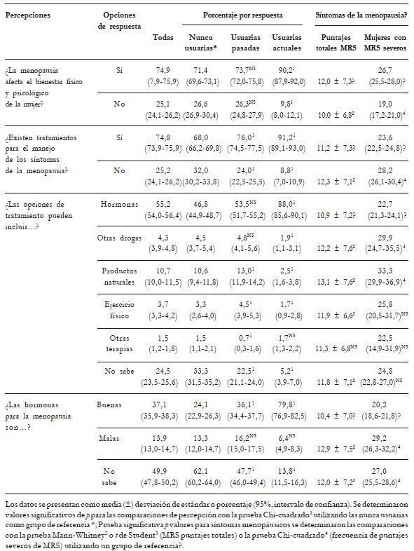 Percepciones respecto a la menopausia y sus síntomas relacionados con respecto a la TH