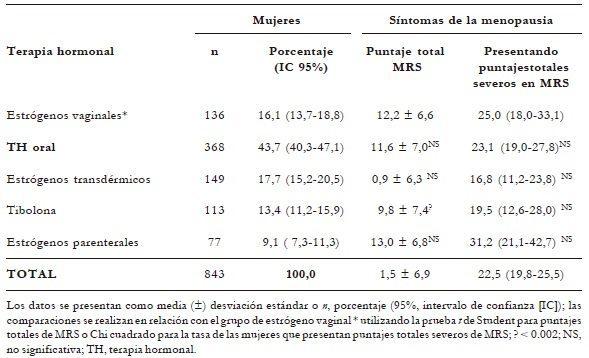 Tipos de TH utilizadas y síntomas de menopausia