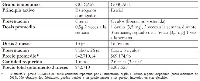 Costos unitarios y totales por grupo terapéutico