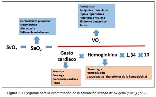Flujograma para saturación venosa de oxígeno
