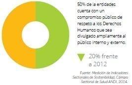 Compromiso público de respeto a los Derechos Humanos