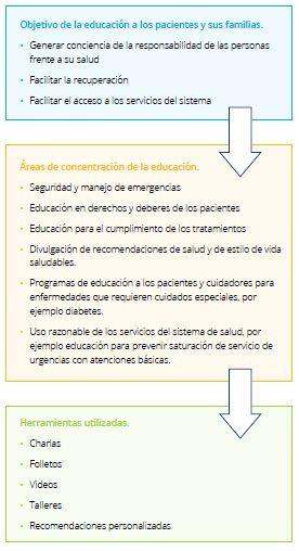 Educación al Paciente y su Familia